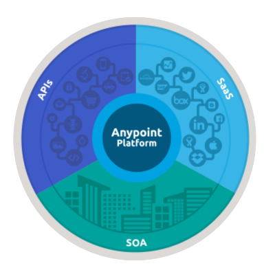 Mulesoft Anypoint helps mobile apps  to communicate